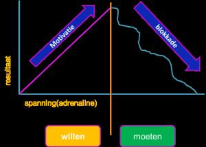 resultaat versus spanning